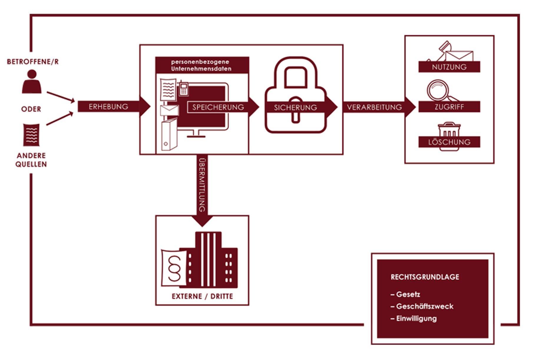Schutz von personenbezogenen Unternehmensdaten
