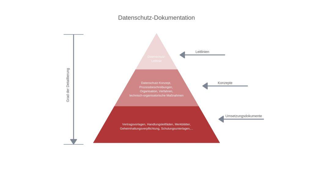 Der Nachweis der Datenschutz Massnahmen ist wesentliches Kriterium für ein DSMS