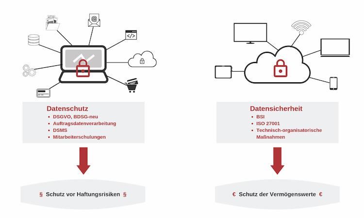 Datenschutz und Datensicherheit. Zwei einander bedingende Bausteine der DSGVO.