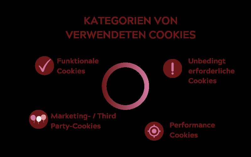 Kategorien Cookies-transparent