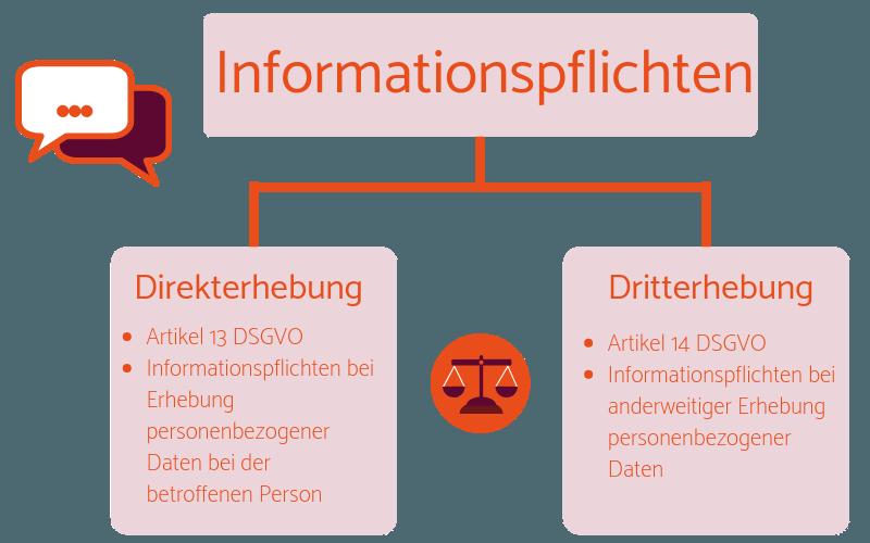 Informationspflichten Art. 13 + 14