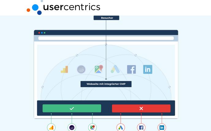 Usercentrics - Consent Management Platform