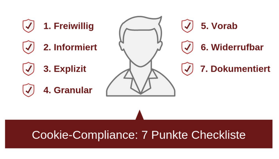 Webcompliance: Cookie Banner Checkliste