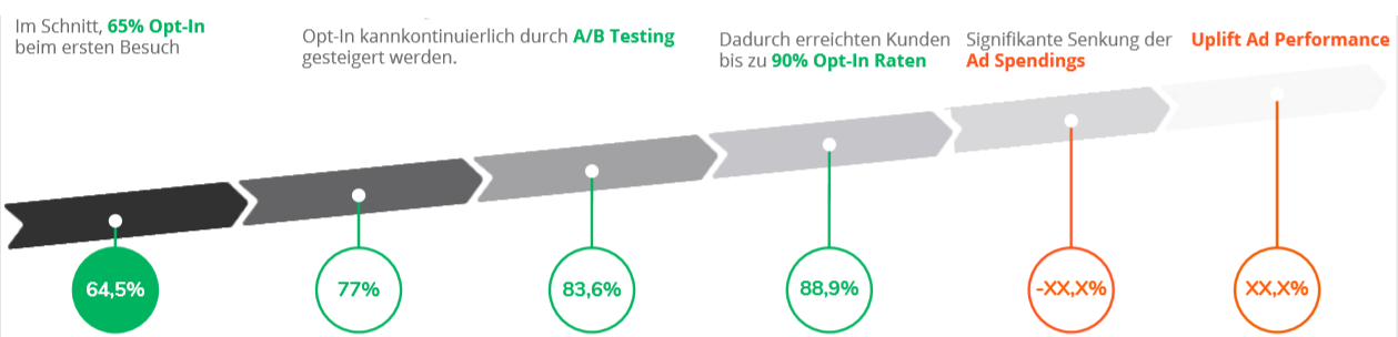A/B Testing Erfolge