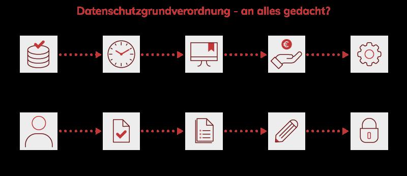 Dokumentationspflichten , Datenschutzmaßnahmen, Technisch-organisatorische Maßnahmen
