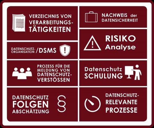 Kosten und Leistungen Externer Datenschutzbeauftragter Berlin