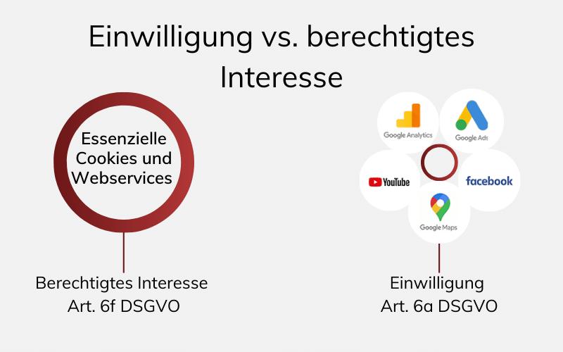Einwilligung vs. berechtigtes Interesse - Grafik