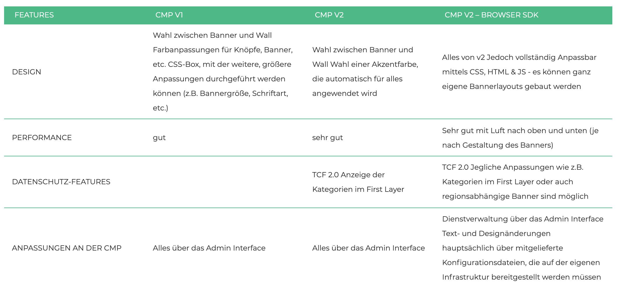 Usercentrics Browser DSK Vergleich Tabelle