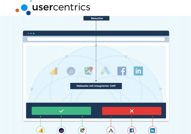 Usercentrics - Consent Management Platform